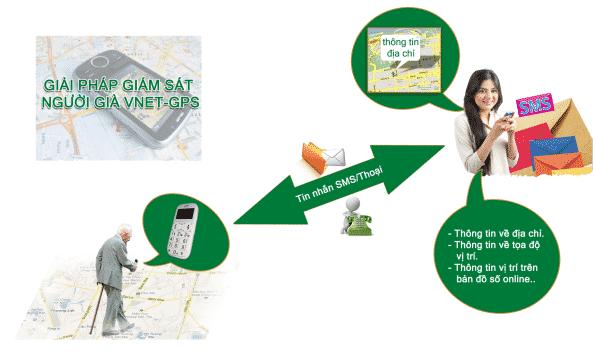 Giải pháp định vị GPS dành cho người cao tuổi