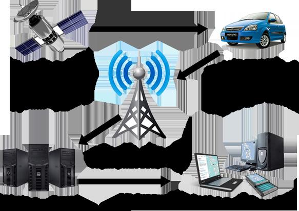 Tìm hiểu Mô hình hoạt động hệ thống định vị toàn cầu GPS