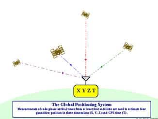 Tìm hiểu về các kiểu định vị GPS