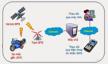 Những điều cần biết trước khi lắp đặt thiết bị định vị GPS cho xe máy