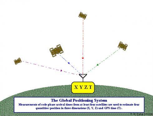 Nguyên lý hoạt động hệ thống định vị GPS