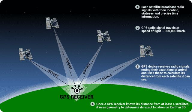 Mỹ dùng định vị GPS để tóm học sinh trốn học
