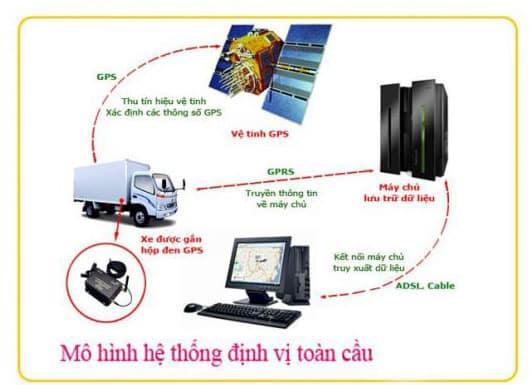 khac-phuc-loi-thuong-gap-dinh-vi-gps