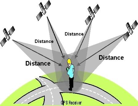 Các Tính Năng Ngạc Nhiên Của Thiết Bị Định Vị GPS