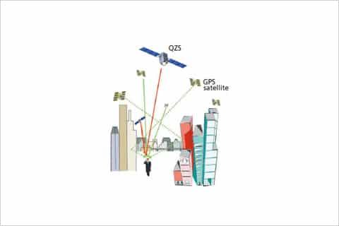 QZS – GPS cải tiến chính xác nhất thế giới với sai số 1cm